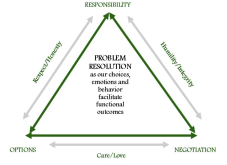 equality-empowerment-triangle-dr-ken-mcgill