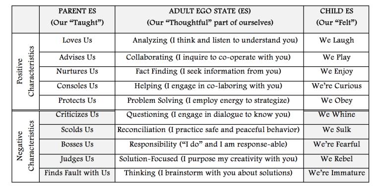 ego-state-chart
