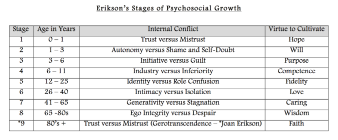 Erikson's Stages of Psychosocial